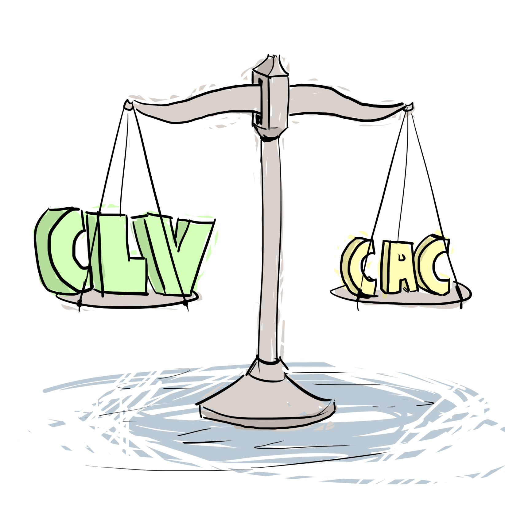 CLV >= 2 * CAC
