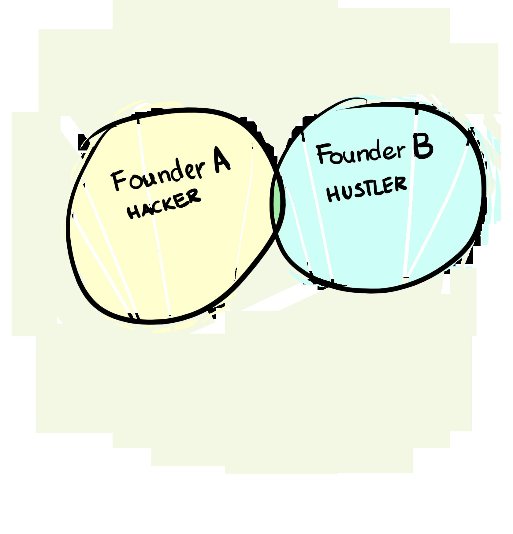 The Right Partner Formula
